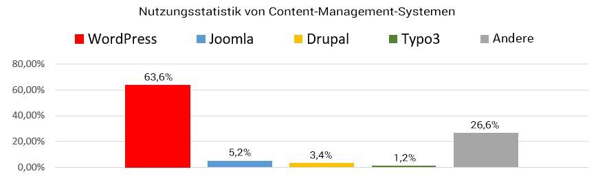 Statistik über WordPress websites
